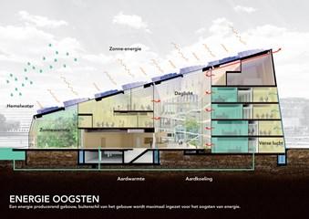 Energy Academy Europe Groningen